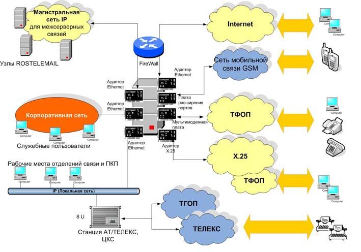 Схема ЦДЭС